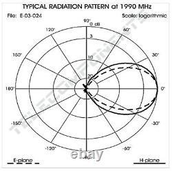 Transmitting Antenna 1700- 2500 Mhz (TV Link, GSM, WIFI, Dect)
